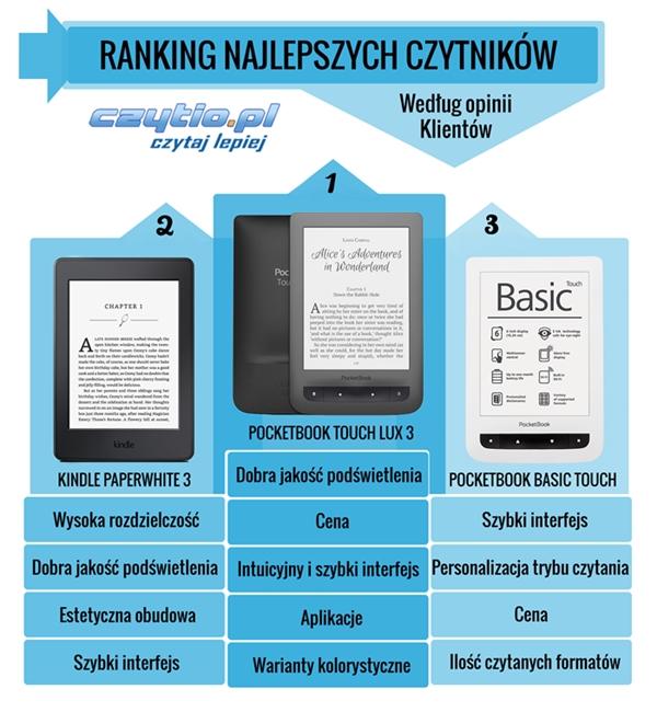 infografika najlepsze czytniki1