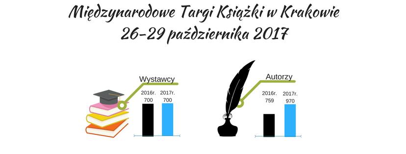 Międzynarodowe Targi Książki w Krakowie 26-29 października 2017, Targi w liczbach, czytniki, ebooki, czytniki ebooków, czytniki do czytania książek, czytniki na książki, PocketBook, reader books