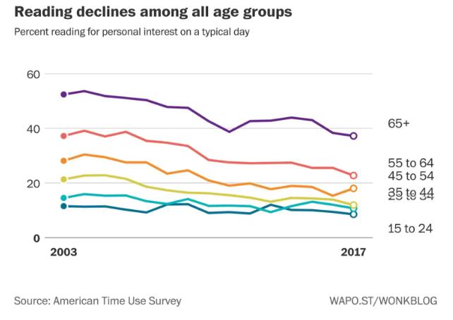 Amerykańskie statystyki czytelnicze