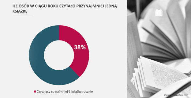 Polacy czytają coraz mniej