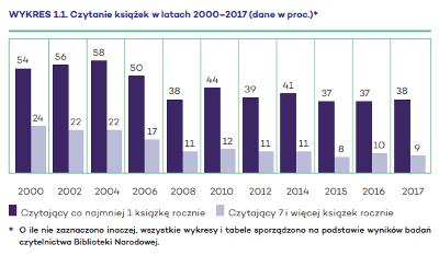czytelnictwo w polsce 2000-2017