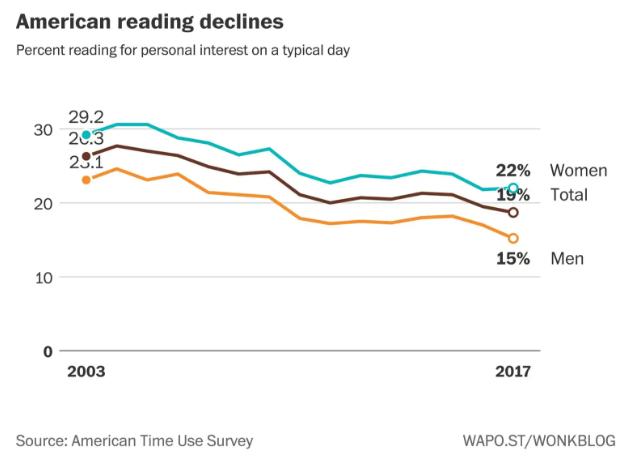 Statystyki dotyczące czytania książek.