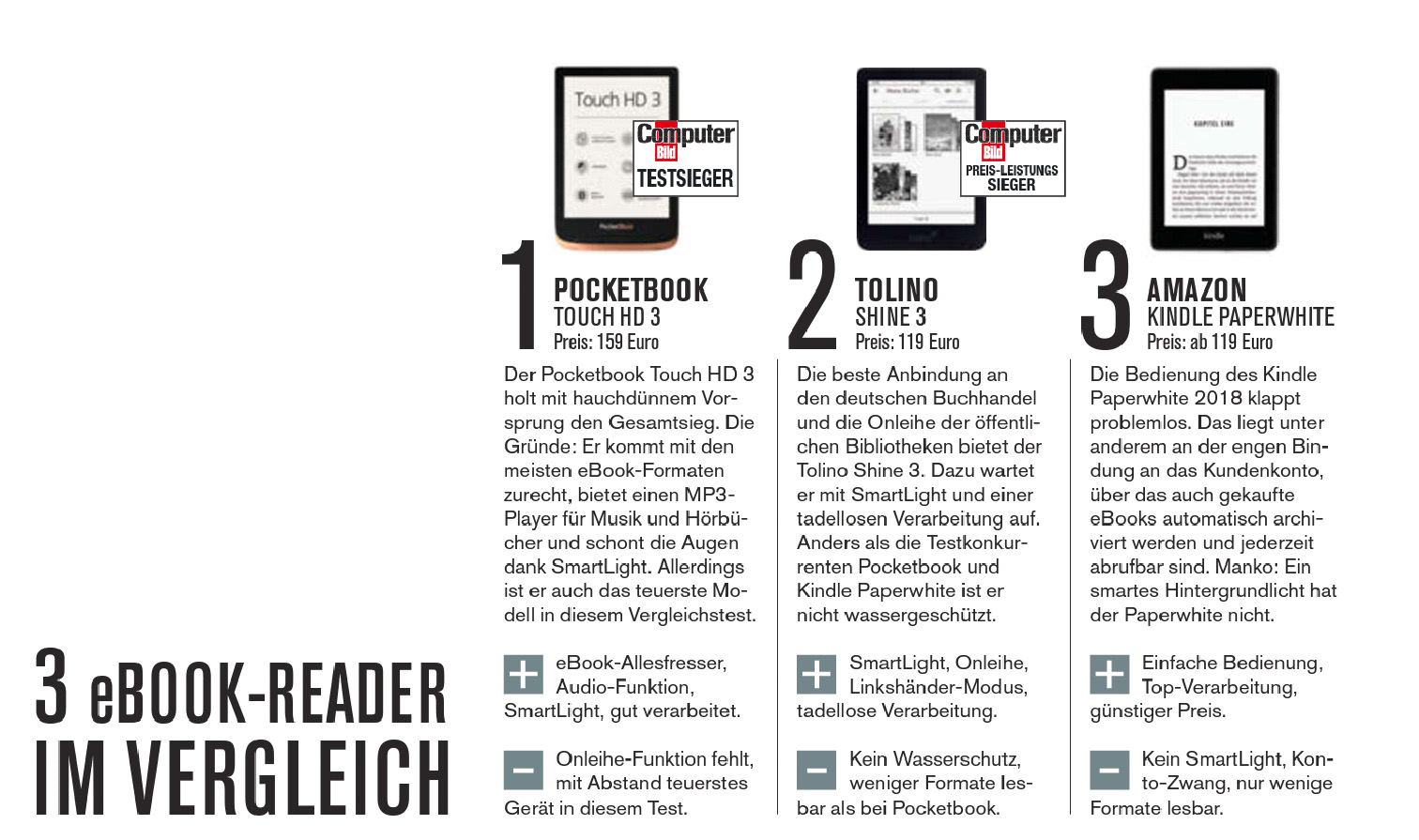 Ranking magazynu Computer Blind, Pocketbook Touch HD 3, Kindle Paperwhite IV.