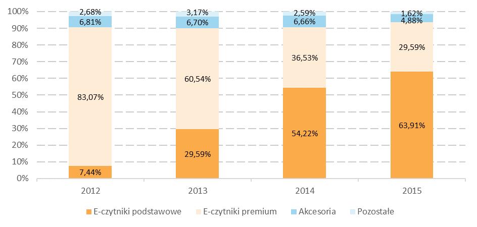 *dane za 2012 r. oraz 2013 r. uwzględniają przychody 71Media Przemysław Czak (podmiotu wskutek przekształcenia którego powstała 71Media S.A.)